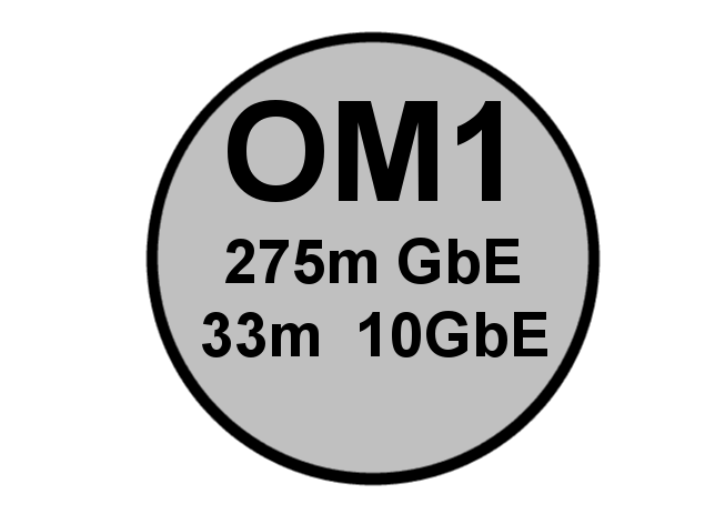 OM1 Multimode
