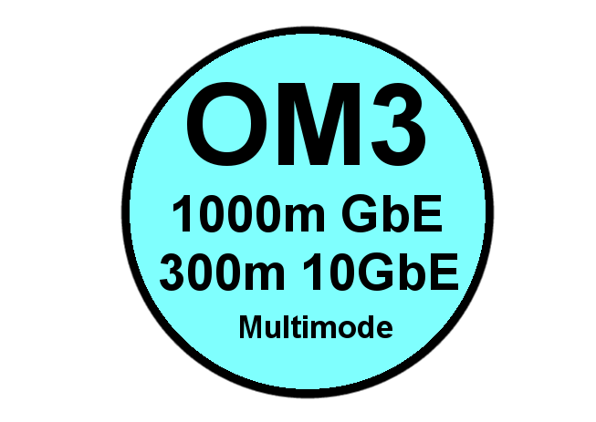 OM3 Multimode