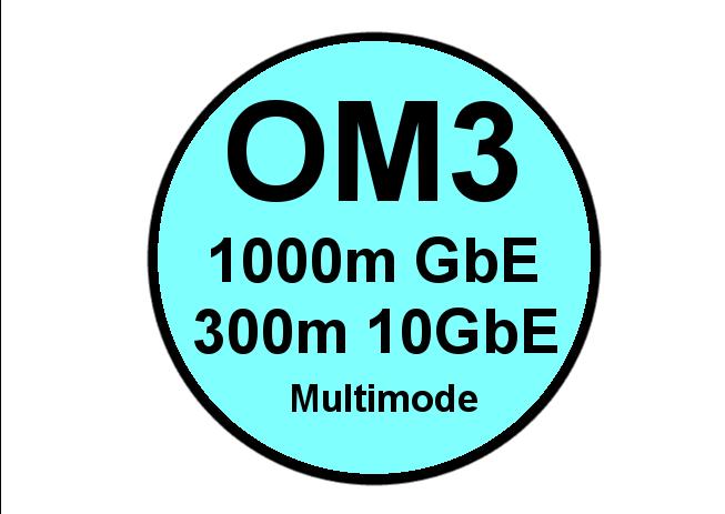 OM3 Multimode