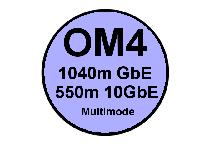 OM4 Multimode