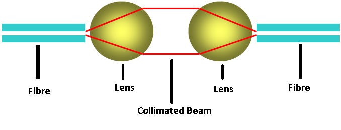 collimated beam