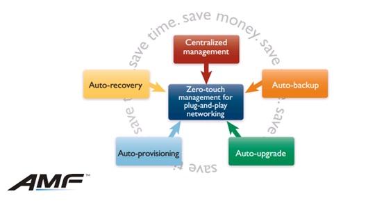 Allied Telesis Management Framework