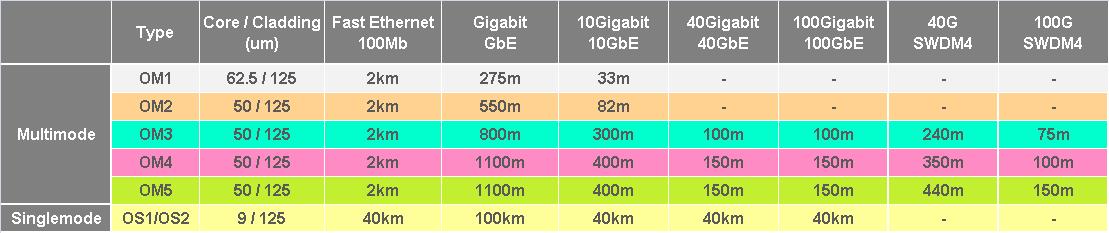 What are achievable distances of single mode vs multi-mode fibre?