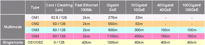 Fibre distances