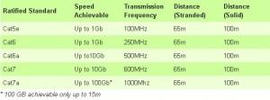 Copper cables distances