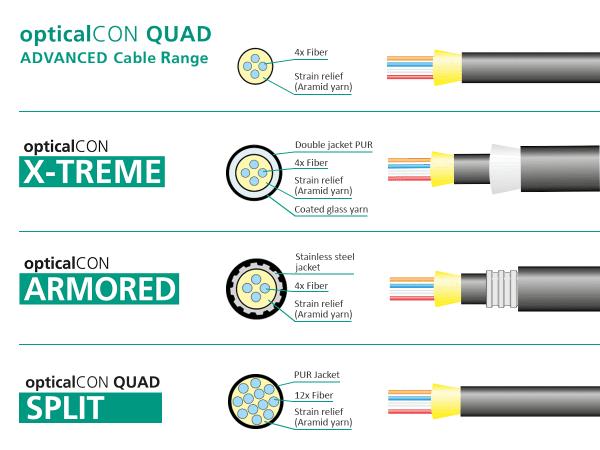 Neutrik opticalCON QUAD Cable Range Comparison
