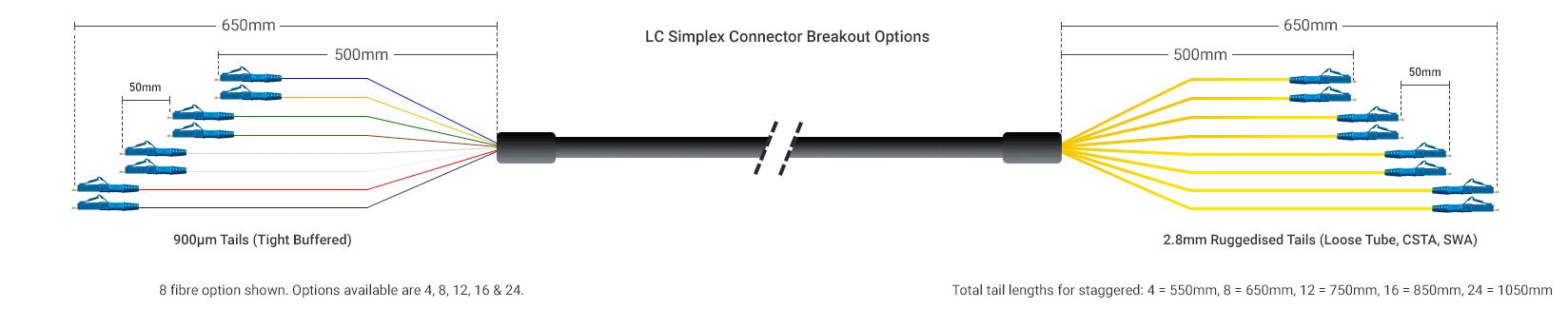 Pre Term LC Simplex Breakout