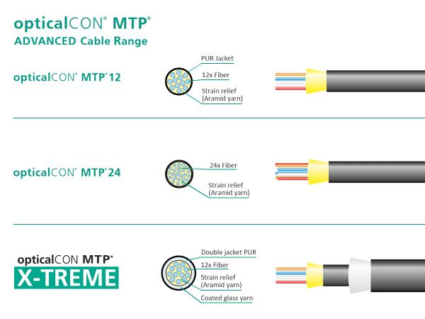 Neutrik opticalCON MTP Cable Range Comparison