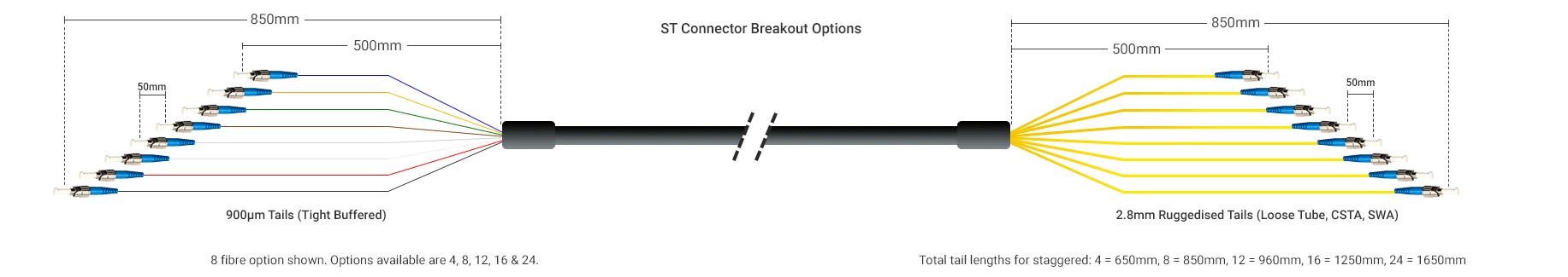 Pre-Term ST Breakout
