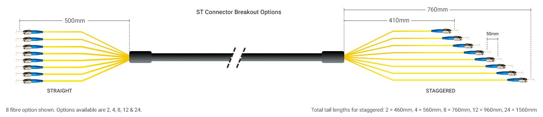 ST Breakout Options
