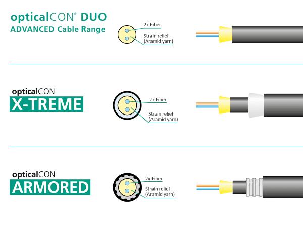 Neutrik opticalCON DUO Cable Range Comparison